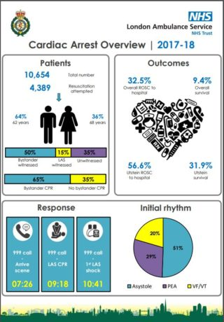 Cardiac Arrest Overview